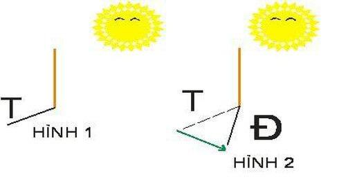 cách xác định hướng mặt trời mọc