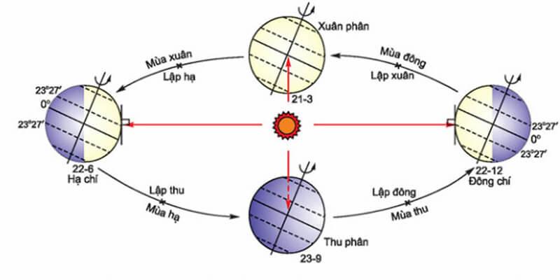 cách xác định hướng mặt trời lặn