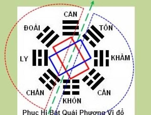 Xac Dinh Đong Tu Trach nhu the nao