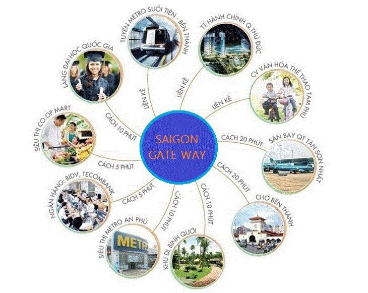 Vi tri can ho Saigon Gateway